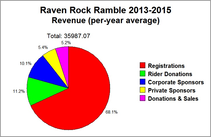 Raven Rock Ramble revenue chart