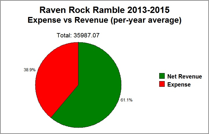Raven Rock Ramble revenue vs expense chart